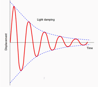 LightDamping